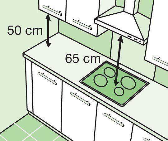 расстояние от духового шкафа до газового счетчика использовать профессиональный